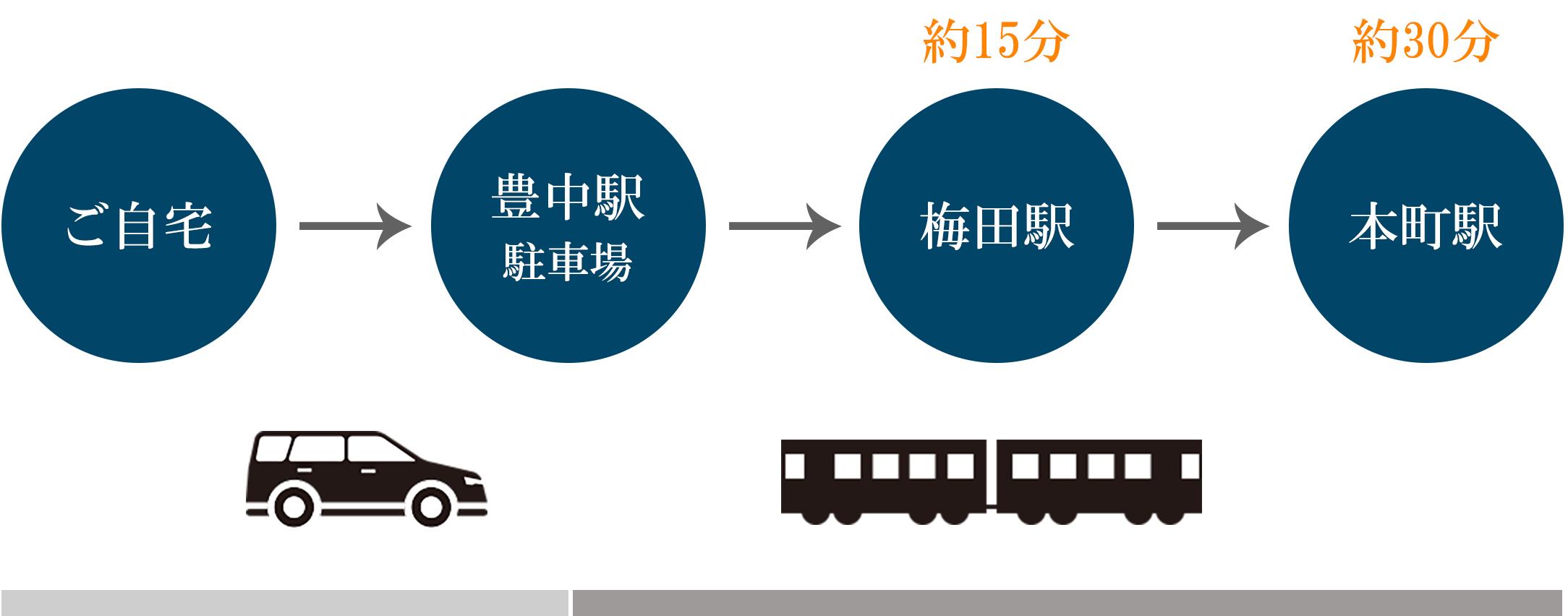 ご自宅→豊中駅駐車場→梅田駅へ約15分→本町駅へ約30分